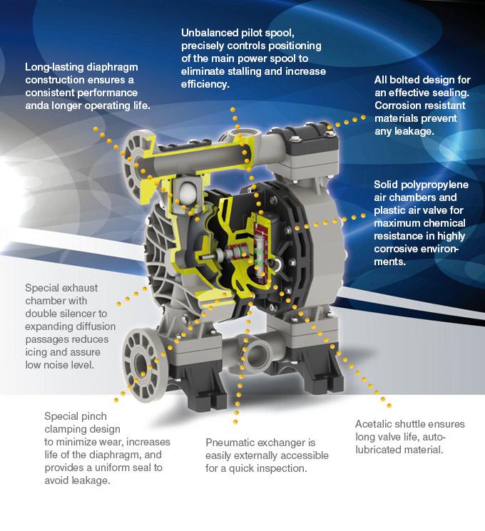 Air operated diaphragm pumps series jp 810 jessberger drum pumps application ccuart Choice Image